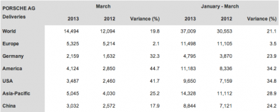Porsche Sales Data March Q1 2013