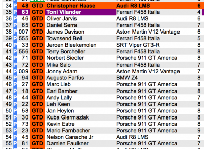 Daytona Qualifying Results GTD